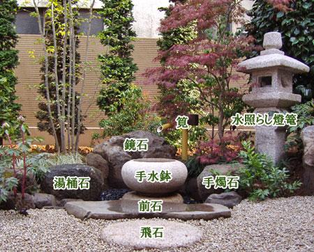 蹲踞を構成する部材名称の例